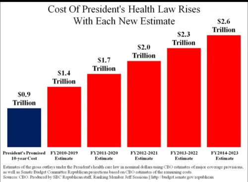 The rising cost of Obamacare